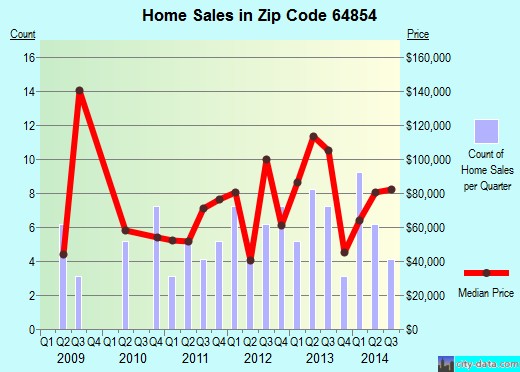 Zip code 64854 (Noel, Missouri) real estate house value trends