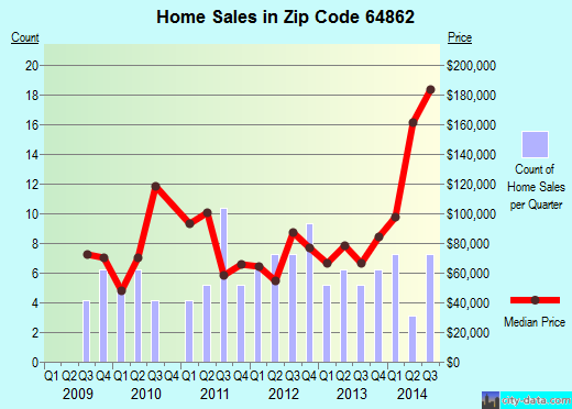 Zip code 64862 (Sarcoxie, Missouri) real estate house value trends