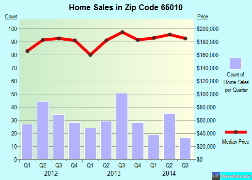 Zip code 65010 (Ashland, Missouri) real estate house value trends