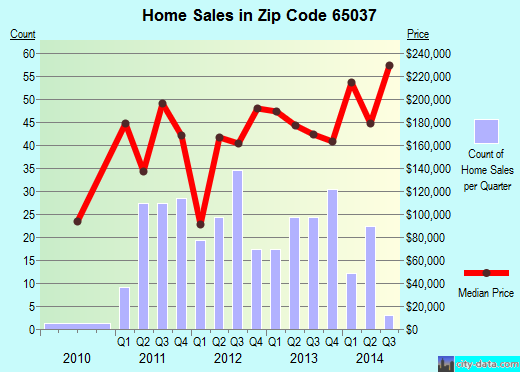 Zip code 65037 (Laurie, Missouri) real estate house value trends