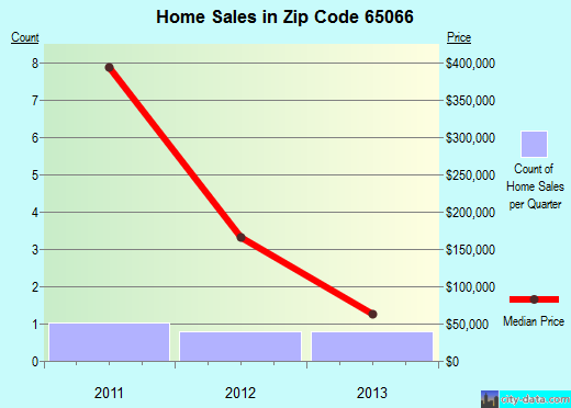Zip code 65066 (Owensville, Missouri) real estate house value trends