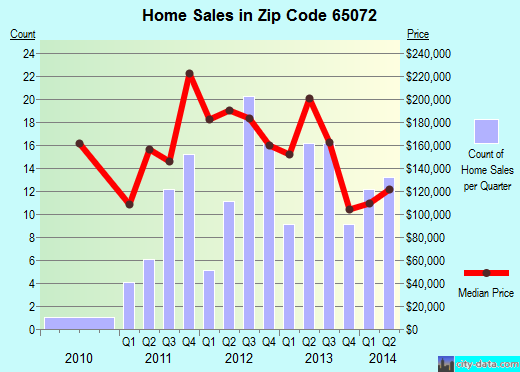 Zip code 65072 (ROCKY MOUNT, Missouri) real estate house value trends