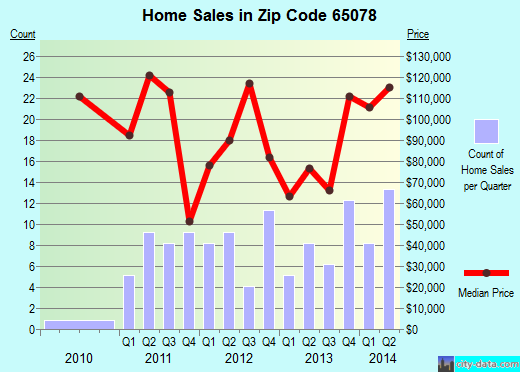 Zip code 65078 (Stover, Missouri) real estate house value trends