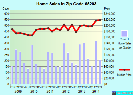 Zip code 65203 (Columbia, Missouri) real estate house value trends