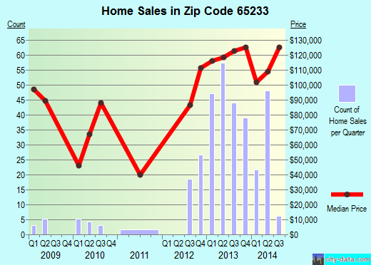 Zip code 65233 (Boonville, Missouri) real estate house value trends