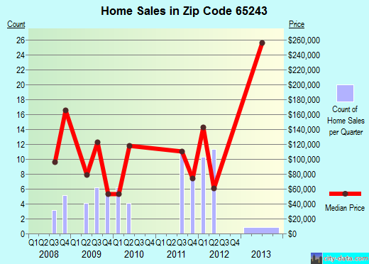 Zip code 65243 (Clark, Missouri) real estate house value trends
