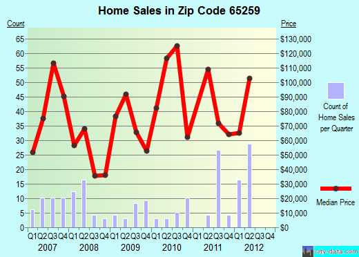 Zip code 65259 (Huntsville, Missouri) real estate house value trends