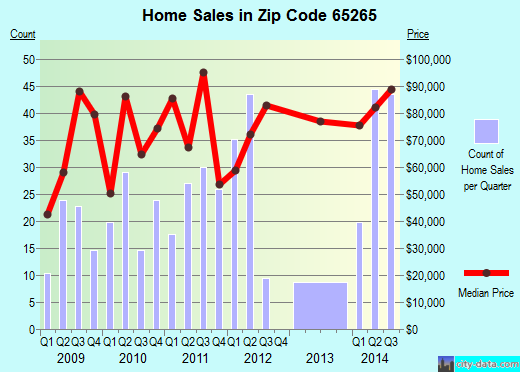 Zip code 65265 (Mexico, Missouri) real estate house value trends
