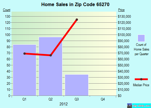 Zip code 65270 (Moberly, Missouri) real estate house value trends