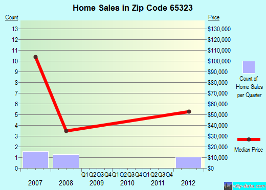 Zip code 65323 (Calhoun, Missouri) real estate house value trends