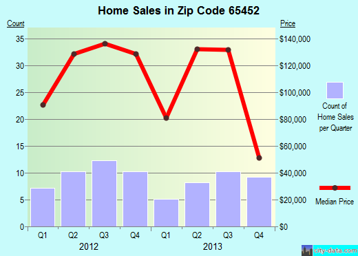 Zip code 65452 (Crocker, Missouri) real estate house value trends