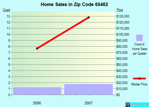 Zip code 65462 (Edgar Springs, Missouri) real estate house value trends