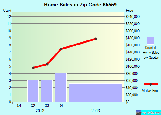 Zip code 65559 (St. James, Missouri) real estate house value trends