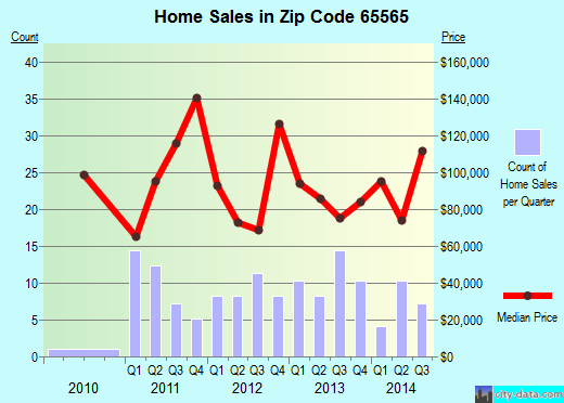 Zip code 65565 (Steelville, Missouri) real estate house value trends