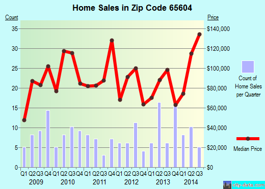 Zip code 65604 (Ash Grove, Missouri) real estate house value trends