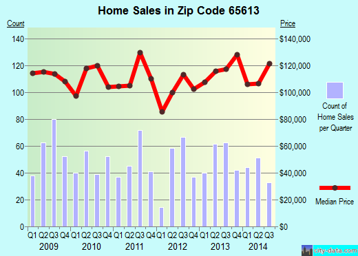 Zip code 65613 (Bolivar, Missouri) real estate house value trends