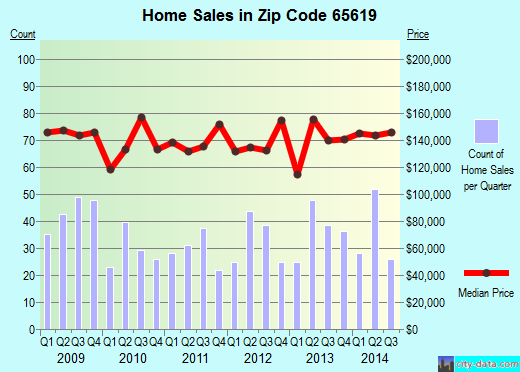 Zip code 65619 (Battlefield, Missouri) real estate house value trends