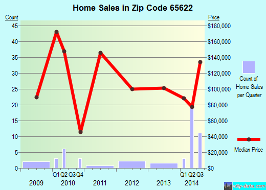 Zip code 65622 (Buffalo, Missouri) real estate house value trends