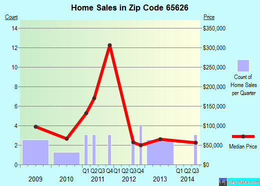 Zip code 65626 (Bakersfield, Missouri) real estate house value trends