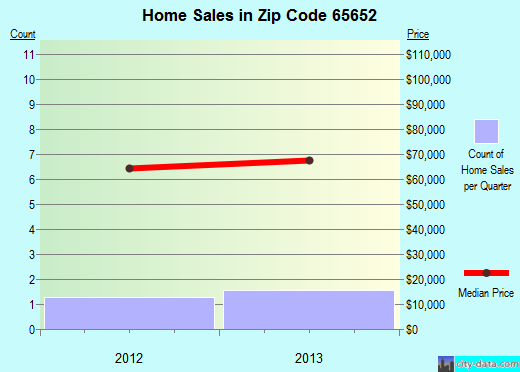 Zip code 65652 (Fordland, Missouri) real estate house value trends