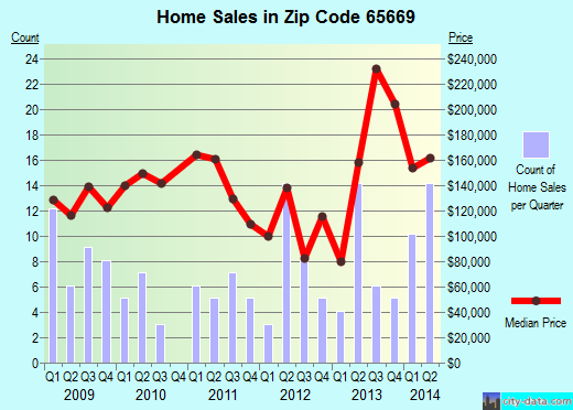 Zip code 65669 (Highlandville, Missouri) real estate house value trends