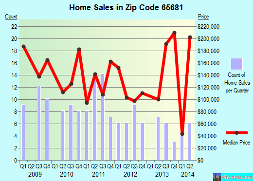 Nice Zip Code 65681 (LAMPE, Missouri) Real Estate House Value Trends