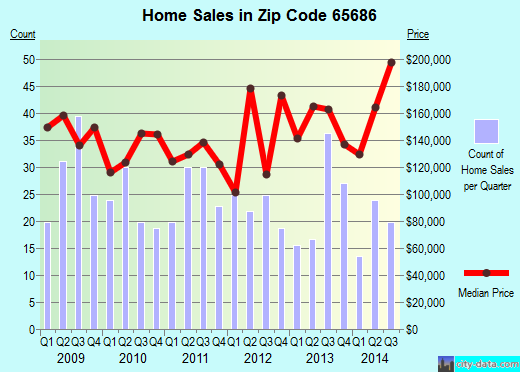 Zip code 65686 (Kimberling City, Missouri) real estate house value trends