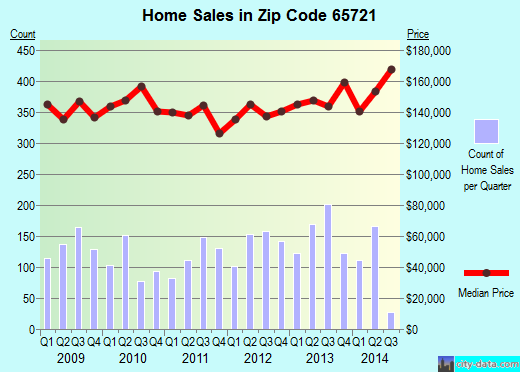 Zip code 65721 (Ozark, Missouri) real estate house value trends