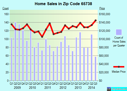 Zip code 65738 (REPUBLIC, Missouri) real estate house value trends