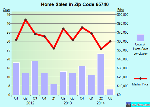 Zip code 65740 (Merriam Woods, Missouri) real estate house value trends