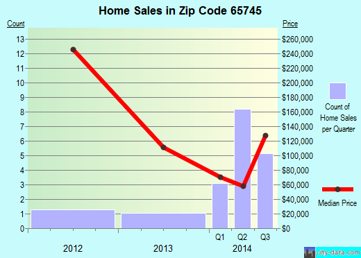 Zip code 65745 (Seligman, Missouri) real estate house value trends