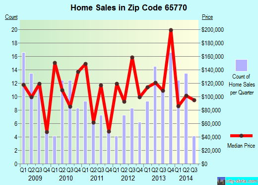 Zip code 65770 (Walnut Grove, Missouri) real estate house value trends