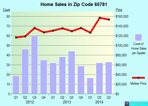 Zip code 65781 (WILLARD, Missouri) real estate house value trends