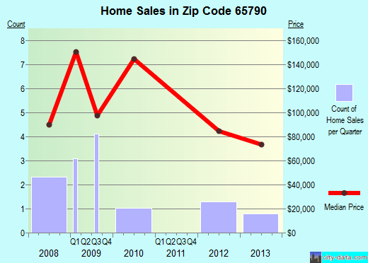 Zip code 65790 (, Missouri) real estate house value trends