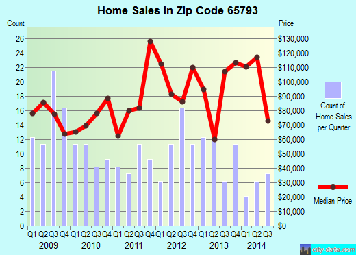 Zip code 65793 (Willow Springs, Missouri) real estate house value trends