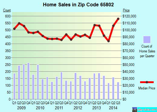 Zip code 65802 (Springfield, Missouri) real estate house value trends
