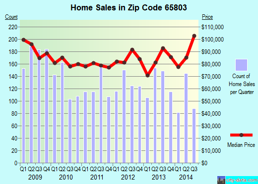 Zip code 65803 (Springfield, Missouri) real estate house value trends