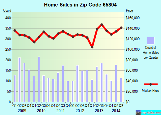 Zip code 65804 (Springfield, Missouri) real estate house value trends