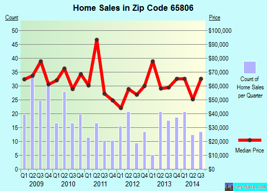 Zip code 65806 (Springfield, Missouri) real estate house value trends