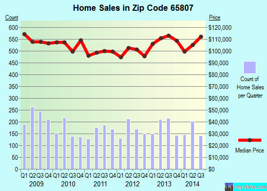 Zip code 65807 (Springfield, Missouri) real estate house value trends