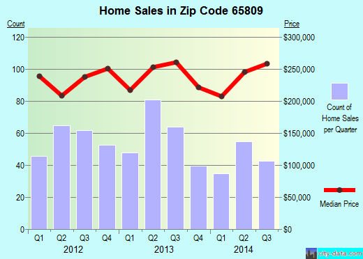 Zip code 65809 (Springfield, Missouri) real estate house value trends