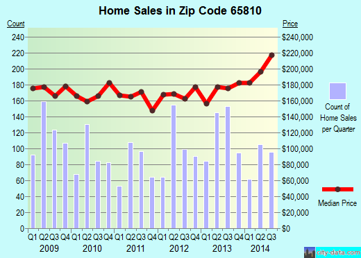 Zip code 65810 (Springfield, Missouri) real estate house value trends
