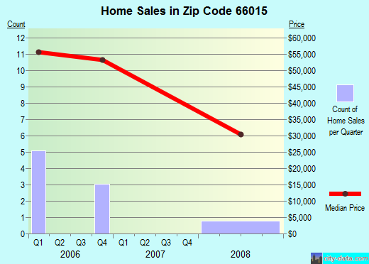 Zip code 66015 (Colony, Kansas) real estate house value trends