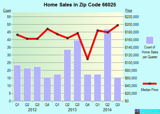 Zip code 66025 (Eudora, Kansas) real estate house value trends