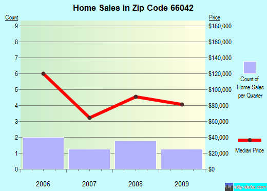 Zip code 66042 (Lane, Kansas) real estate house value trends