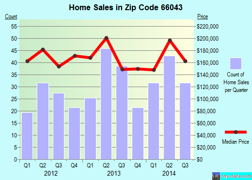 Zip code 66043 (Lansing, Kansas) real estate house value trends