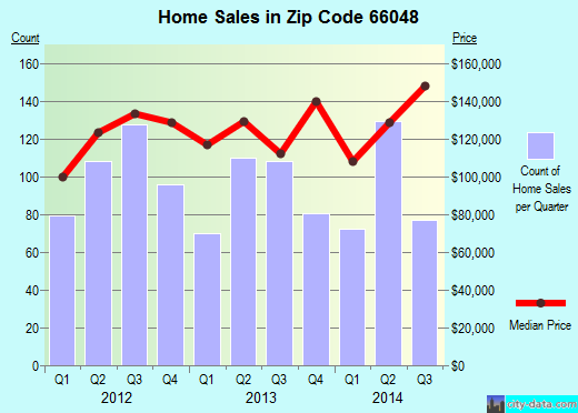 Zip code 66048 (Leavenworth, Kansas) real estate house value trends