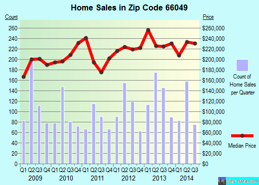 Zip code 66049 (Lawrence, Kansas) real estate house value trends