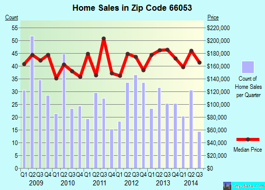 Zip code 66053 (Louisburg, Kansas) real estate house value trends