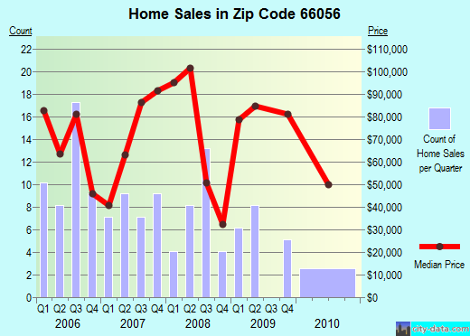 Zip code 66056 (Mound City, Kansas) real estate house value trends